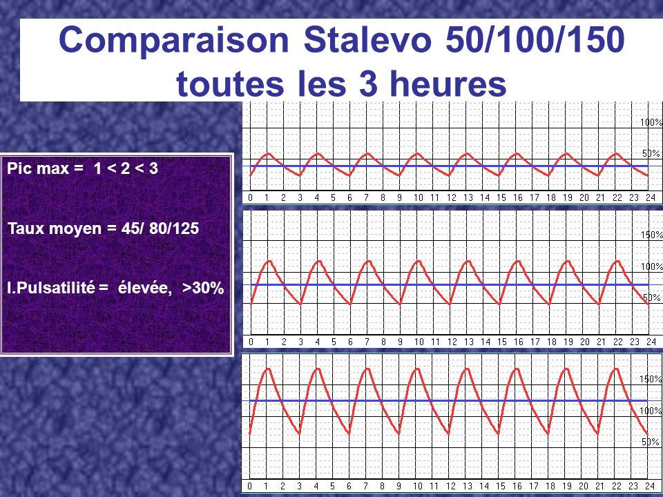 Pic max = 1 < 2 < 3 Taux moyen = 45/ 80/125 I.Pulsatilité = élevée, >30% Comparaison Stalevo 50/100/150 toutes les 3 heures