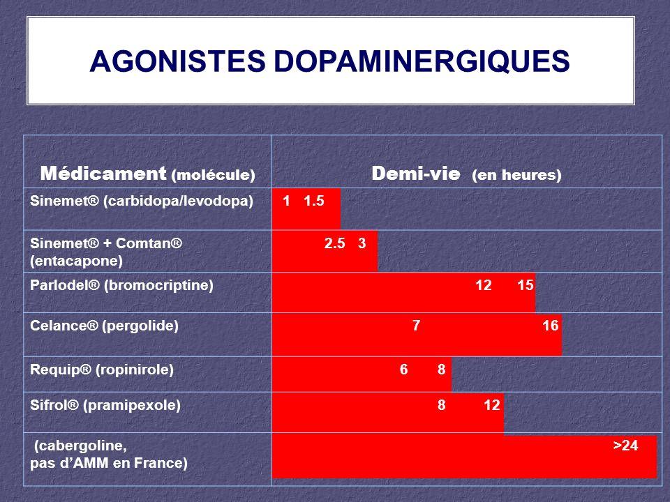 AGONISTES DOPAMINERGIQUES Médicament (molécule) Demi-vie (en heures) Sinemet® (carbidopa/levodopa) 1 1.5 Sinemet® + Comtan® (entacapone) 2.5 3 Parlode