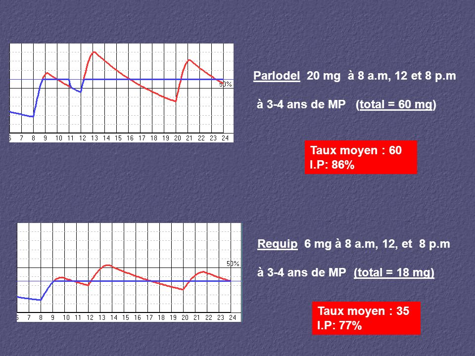 Parlodel 20 mg à 8 a.m, 12 et 8 p.m à 3-4 ans de MP (total = 60 mg) Taux moyen : 60 I.P: 86% Requip 6 mg à 8 a.m, 12, et 8 p.m à 3-4 ans de MP (total