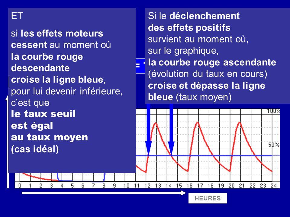 HEURES CONCENTRATION Taux seuil = Taux moyen ET si les effets moteurs cessent au moment où la courbe rouge descendante croise la ligne bleue, pour lui