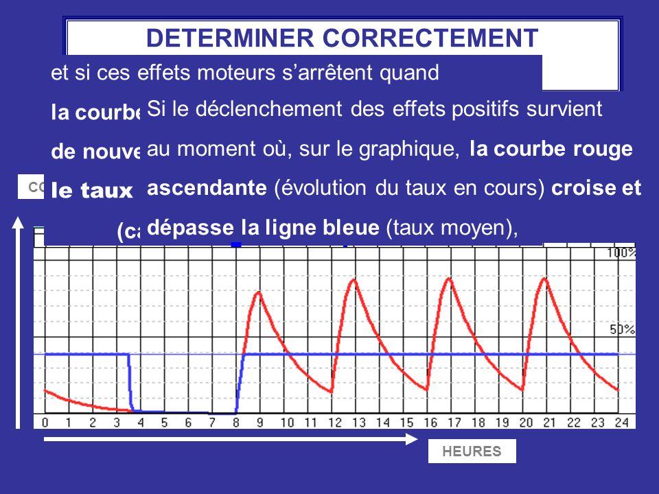 DETERMINER CORRECTEMENT LE TAUX SEUIL HEURES CONCENTRATION Taux moyen = Taux seuil et si ces effets moteurs sarrêtent quand la courbe rouge descendant
