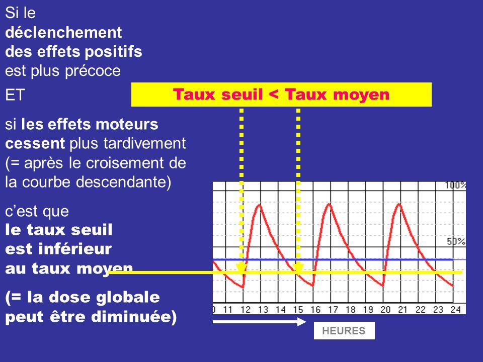 HEURES CONCENTRATION Si le déclenchement des effets positifs est plus précoce ( = avant le croisement de la courbe en phase ascendante) ET si les effe