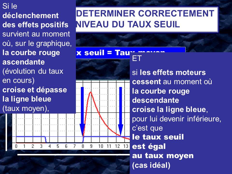 COMMENT DETERMINER CORRECTEMENT LE NIVEAU DU TAUX SEUIL HEURES CONCENTRATION Taux seuil = Taux moyen ET si les effets moteurs cessent au moment où la