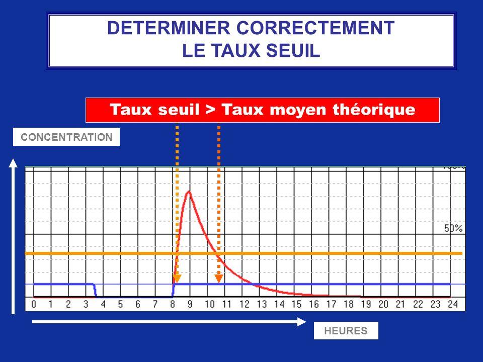 HEURES CONCENTRATION Taux seuil > Taux moyen théorique DETERMINER CORRECTEMENT LE TAUX SEUIL