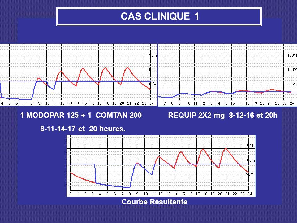 1 MODOPAR 125 + 1 COMTAN 200 8-11-14-17 et 20 heures. CAS CLINIQUE 1 REQUIP 2X2 mg 8-12-16 et 20h Courbe Résultante