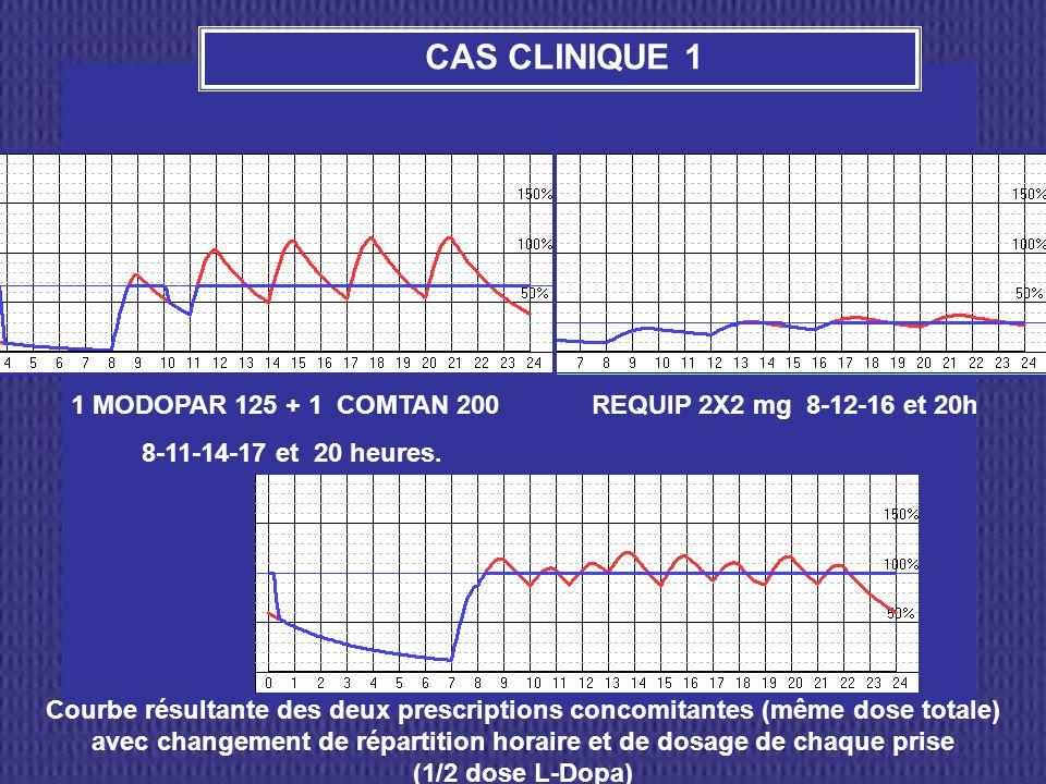 Courbe résultante des deux prescriptions concomitantes (même dose totale) avec changement de répartition horaire et de dosage de chaque prise (1/2 dos