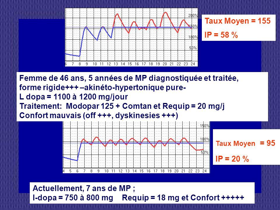 Femme de 46 ans, 5 années de MP diagnostiquée et traitée, forme rigide+++ –akinéto-hypertonique pure- L dopa = 1100 à 1200 mg/jour Traitement: Modopar