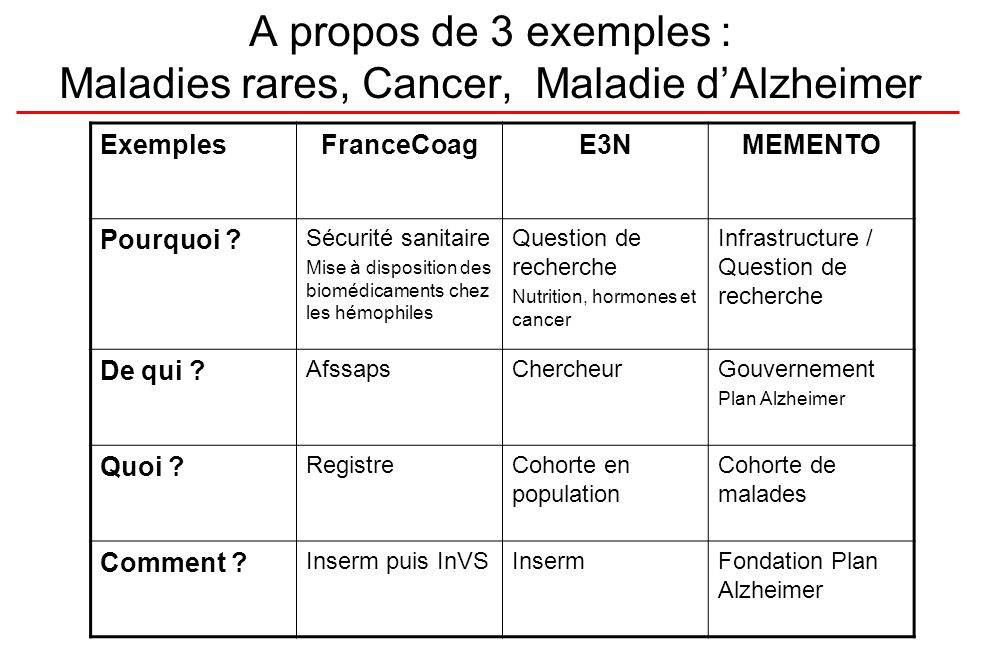 A propos de 3 exemples : Maladies rares, Cancer, Maladie dAlzheimer ExemplesFranceCoagE3NMEMENTO Pourquoi .