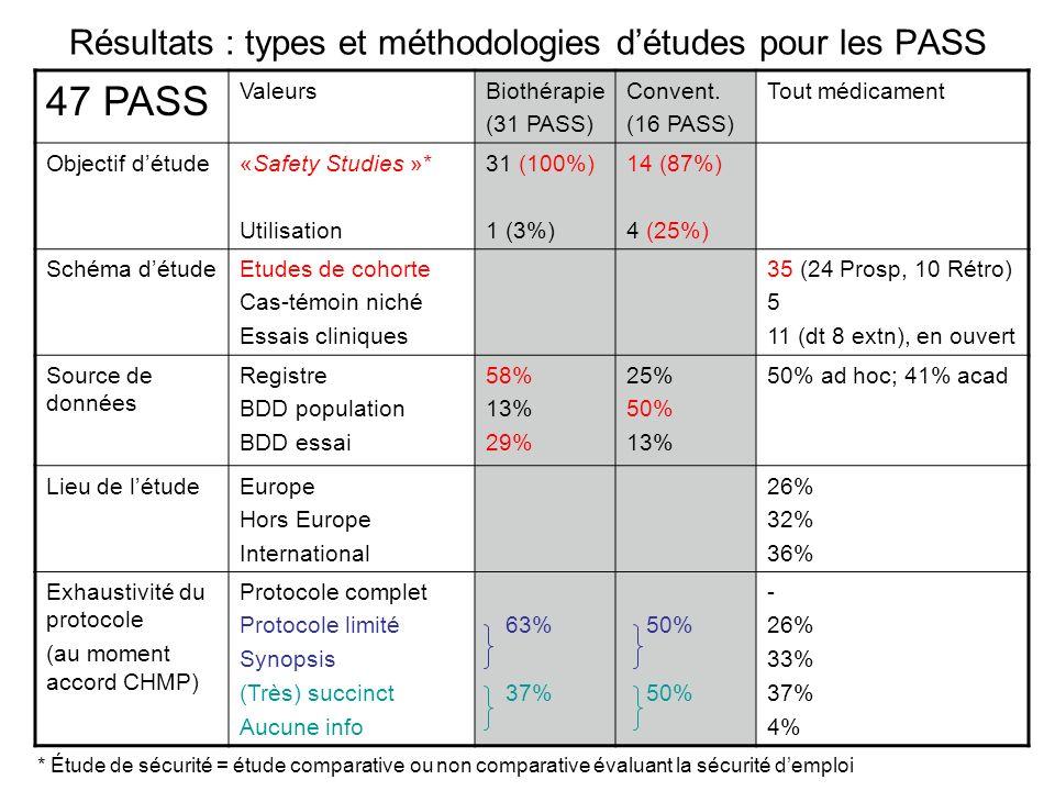 Résultats : types et méthodologies détudes pour les PASS 47 PASS ValeursBiothérapie (31 PASS) Convent. (16 PASS) Tout médicament Objectif détude«Safet