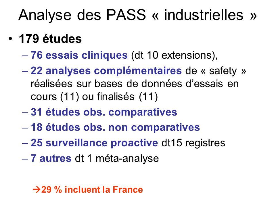Analyse des PASS « industrielles » 179 études –76 essais cliniques (dt 10 extensions), –22 analyses complémentaires de « safety » réalisées sur bases