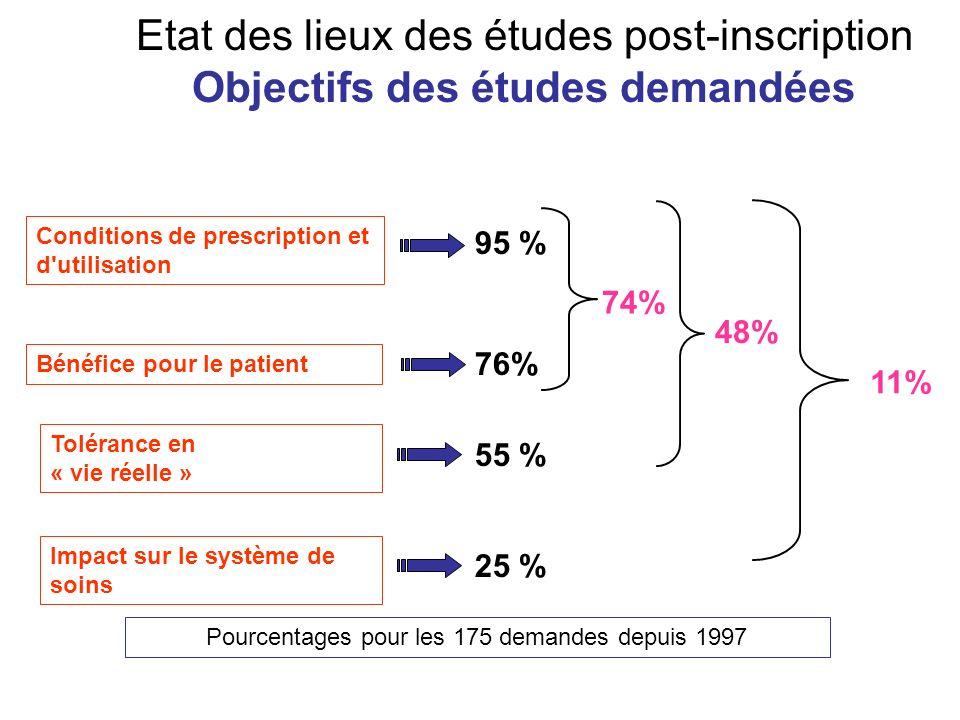 Tolérance en « vie réelle » Impact sur le système de soins Conditions de prescription et d'utilisation Bénéfice pour le patient 95 % 76% 55 % 25 % Pou