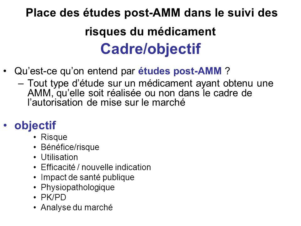 Place des études post-AMM dans le suivi des risques du médicament Cadre/objectif Quest-ce quon entend par études post-AMM ? –Tout type détude sur un m