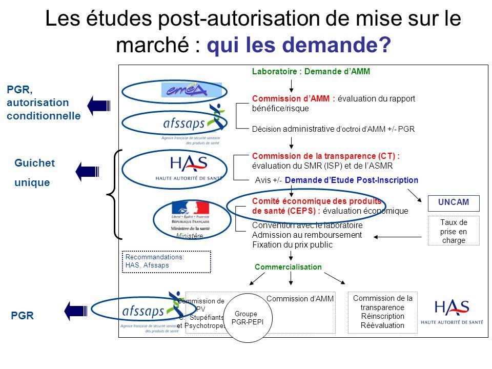 Les études post-autorisation de mise sur le marché : qui les demande? Laboratoire : Demande dAMM Commission dAMM : évaluation du rapport bénéfice/risq