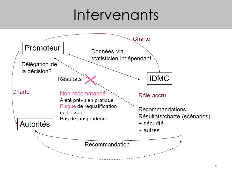 16 Intervenants Promoteur IDMC Autorités Rôle accru Recommandations: Résultats/charte (scénarios) + sécurité + autres Données via statisticien indépen