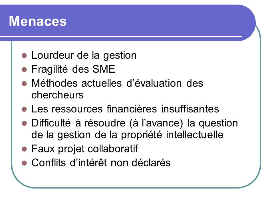Menaces Lourdeur de la gestion Fragilité des SME Méthodes actuelles dévaluation des chercheurs Les ressources financières insuffisantes Difficulté à r
