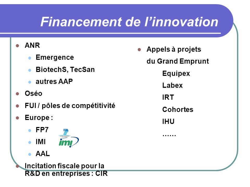 Financement de linnovation ANR Emergence BiotechS, TecSan autres AAP Oséo FUI / pôles de compétitivité Europe : FP7 IMI AAL Incitation fiscale pour la
