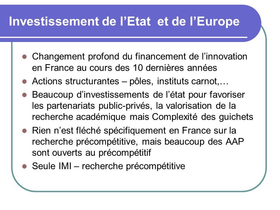 Investissement de lEtat et de lEurope Changement profond du financement de linnovation en France au cours des 10 dernières années Actions structurantes – pôles, instituts carnot,… Beaucoup dinvestissements de létat pour favoriser les partenariats public-privés, la valorisation de la recherche académique mais Complexité des guichets Rien nest fléché spécifiquement en France sur la recherche précompétitive, mais beaucoup des AAP sont ouverts au précompétitif Seule IMI – recherche précompétitive