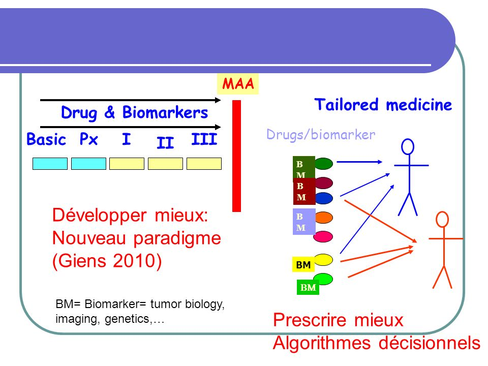 IPx II BasicIII Drug & Biomarkers MAA Drugs/biomarker Tailored medicine BM= Biomarker= tumor biology, imaging, genetics,… BMBM BMBM BMBM BM Développer mieux: Nouveau paradigme (Giens 2010) Prescrire mieux Algorithmes décisionnels