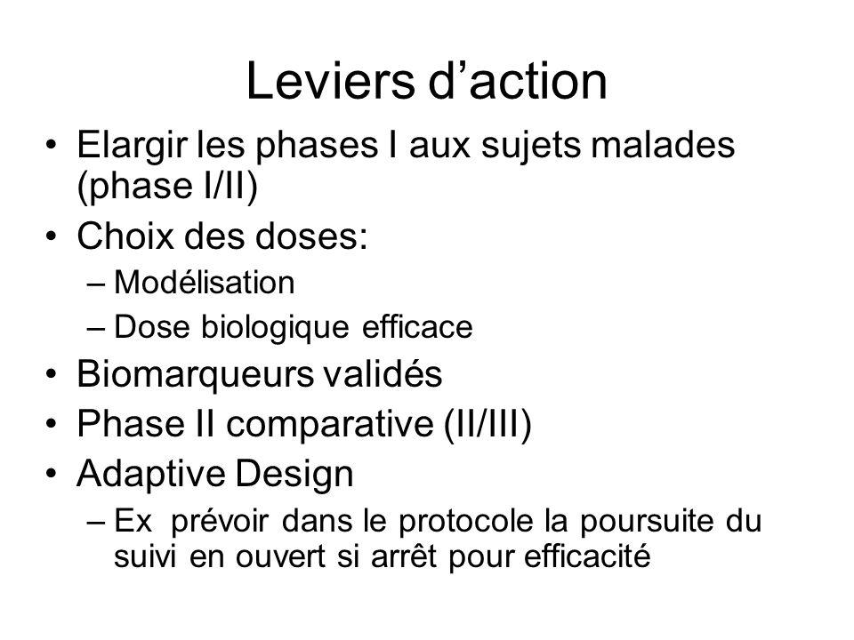 Leviers daction Elargir les phases I aux sujets malades (phase I/II) Choix des doses: –Modélisation –Dose biologique efficace Biomarqueurs validés Pha
