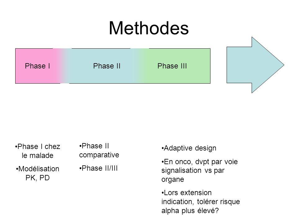 Phase III Methodes Phase IPhase II Phase I chez le malade Modélisation PK, PD Phase II comparative Phase II/III Adaptive design En onco, dvpt par voie
