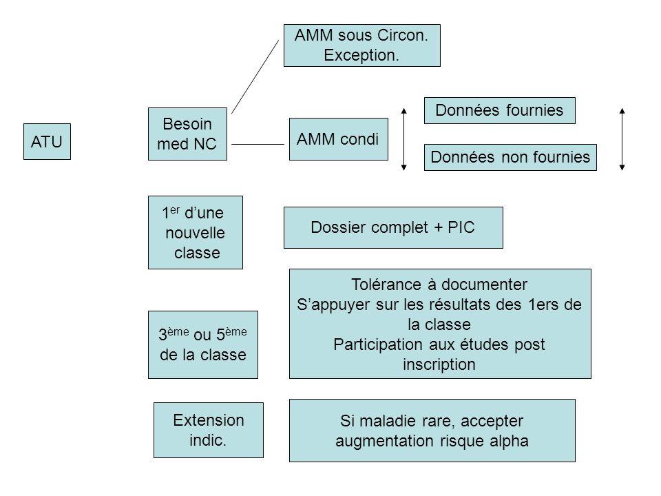 ATU Besoin med NC AMM sous Circon. Exception. AMM condi 1 er dune nouvelle classe Dossier complet + PIC 3 ème ou 5 ème de la classe Tolérance à docume