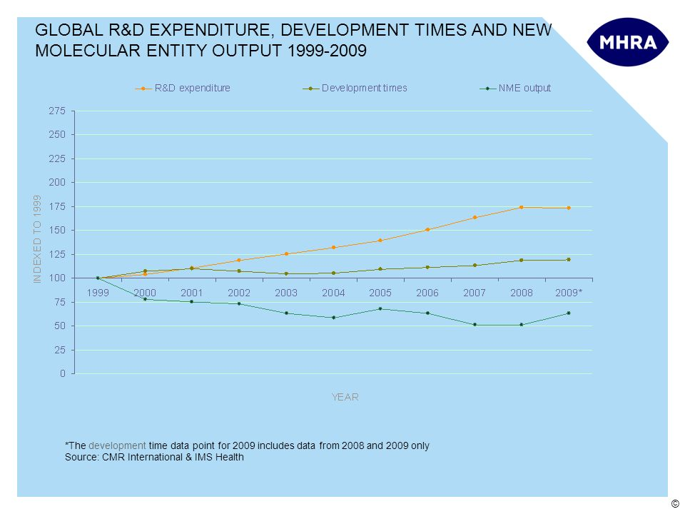 © GLOBAL R&D EXPENDITURE, DEVELOPMENT TIMES AND NEW MOLECULAR ENTITY OUTPUT 1999-2009 *The development time data point for 2009 includes data from 2008 and 2009 only Source: CMR International & IMS Health
