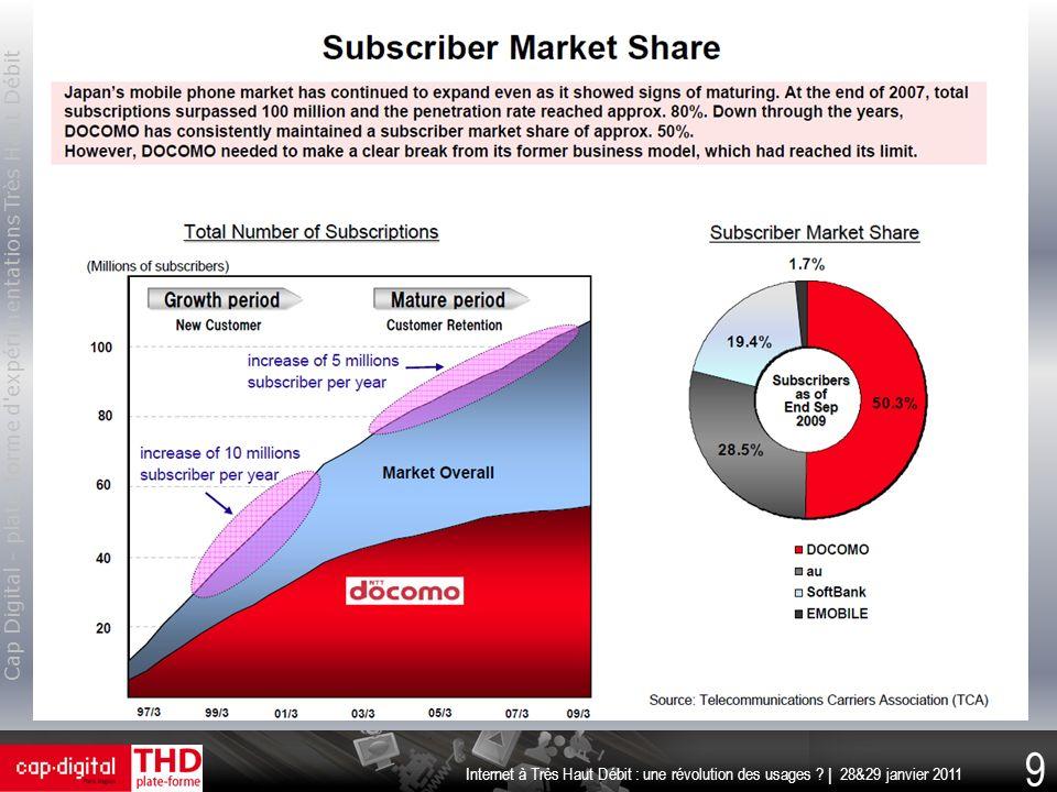 Cap Digital - plate-forme d'expérimentations Très Haut Débit 9 Internet à Très Haut Débit : une révolution des usages ? | 28&29 janvier 2011
