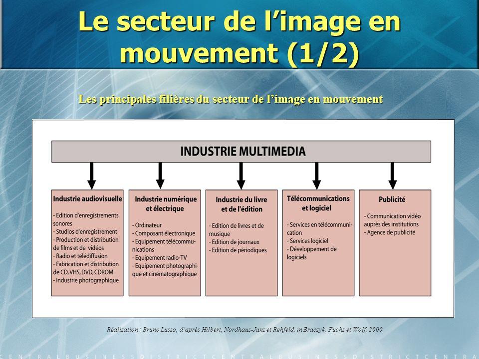Le secteur de limage en mouvement (1/2) Les principales filières du secteur de limage en mouvement Réalisation : Bruno Lusso, daprès Hilbert, Nordhaus