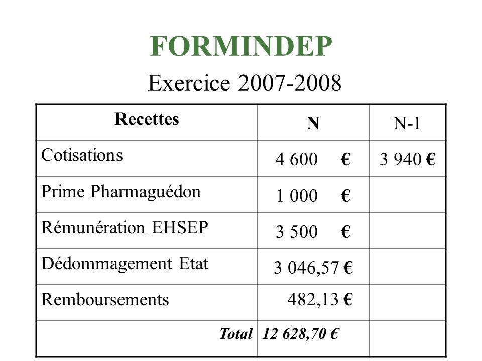 FORMINDEP Exercice 2007-2008 RECETTES 12 628,70 (N-1 : 3 940 ) DEPENSES 5 358,54 (N-1 : 6 469,75 )