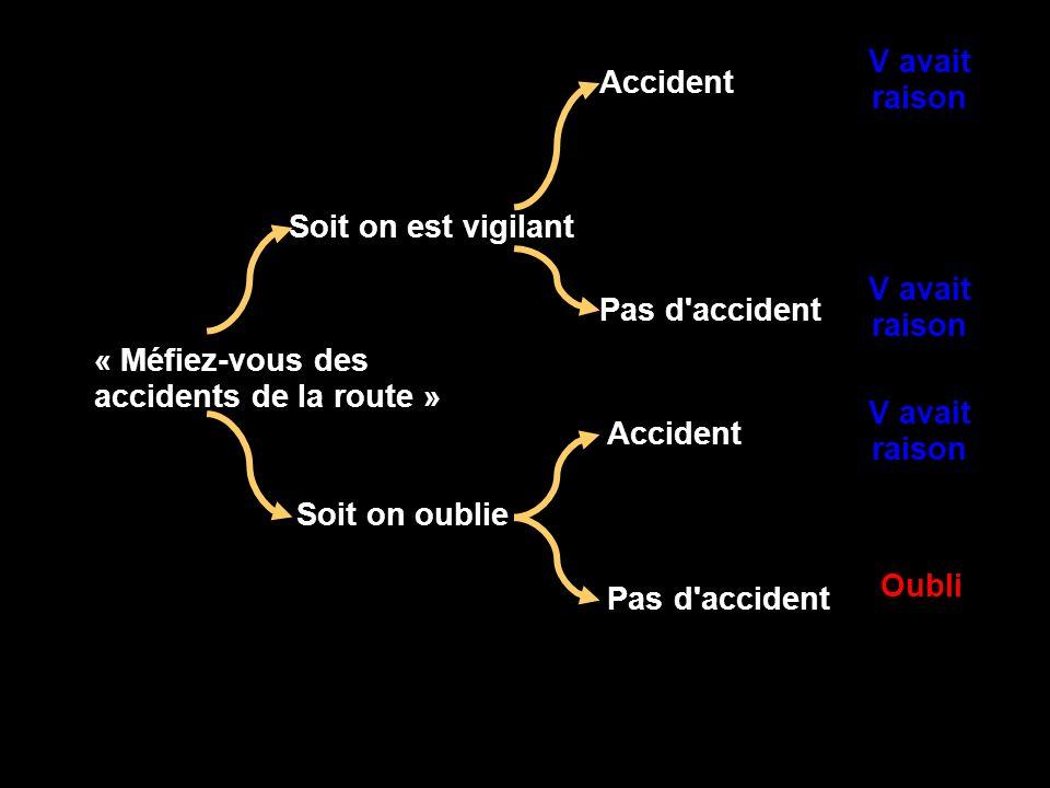 « Méfiez-vous des accidents de la route » Soit on est vigilant V avait raison Oubli Soit on oublie Accident Pas d'accident V avait raison