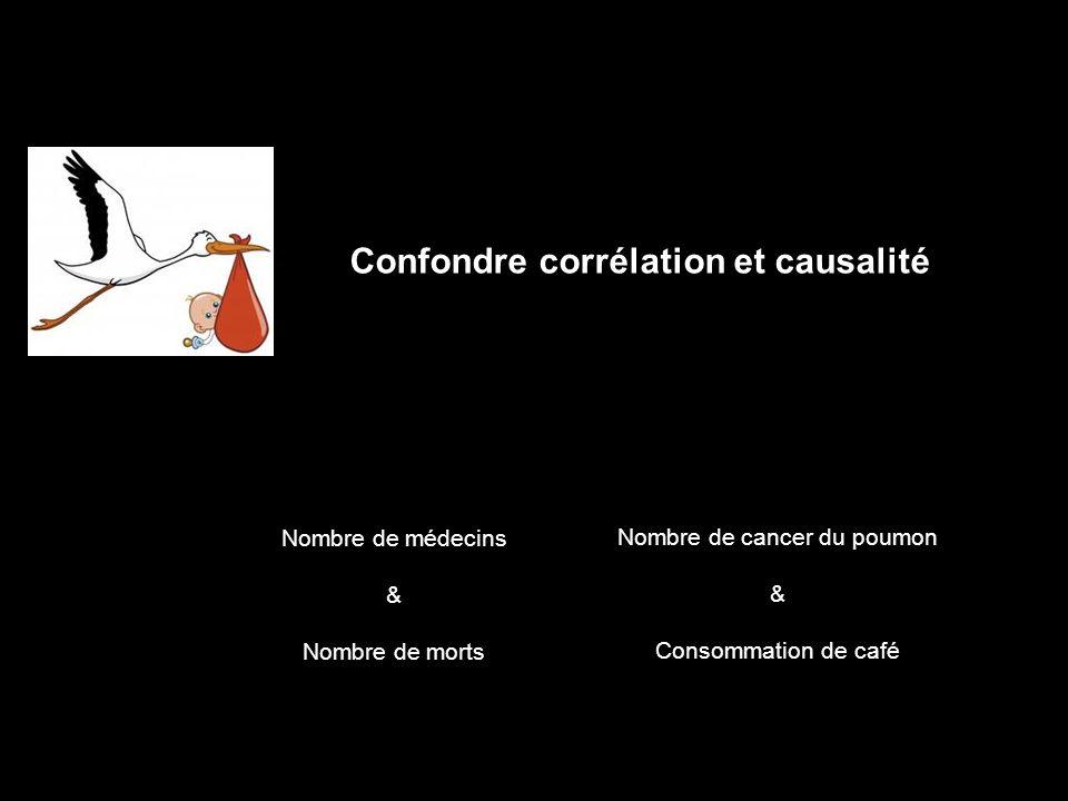 Confondre corrélation et causalité Nombre de médecins & Nombre de morts Nombre de cancer du poumon & Consommation de café