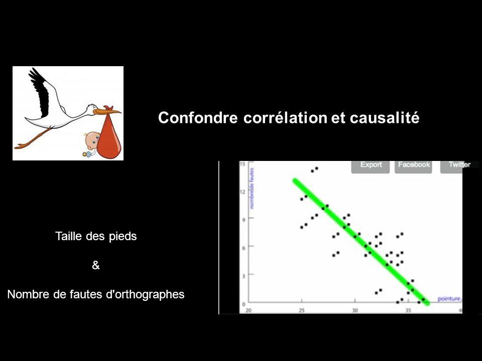 Confondre corrélation et causalité Taille des pieds & Nombre de fautes d'orthographes