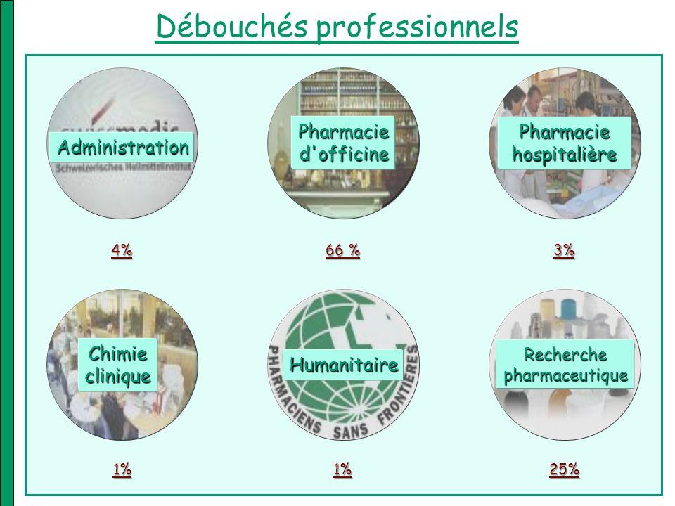Débouchés professionnels Recherche pharmaceutique Humanitaire Chimie clinique Pharmacied'officine 66 % Pharmaciehospitalière 3% 25%1% 1% Administratio
