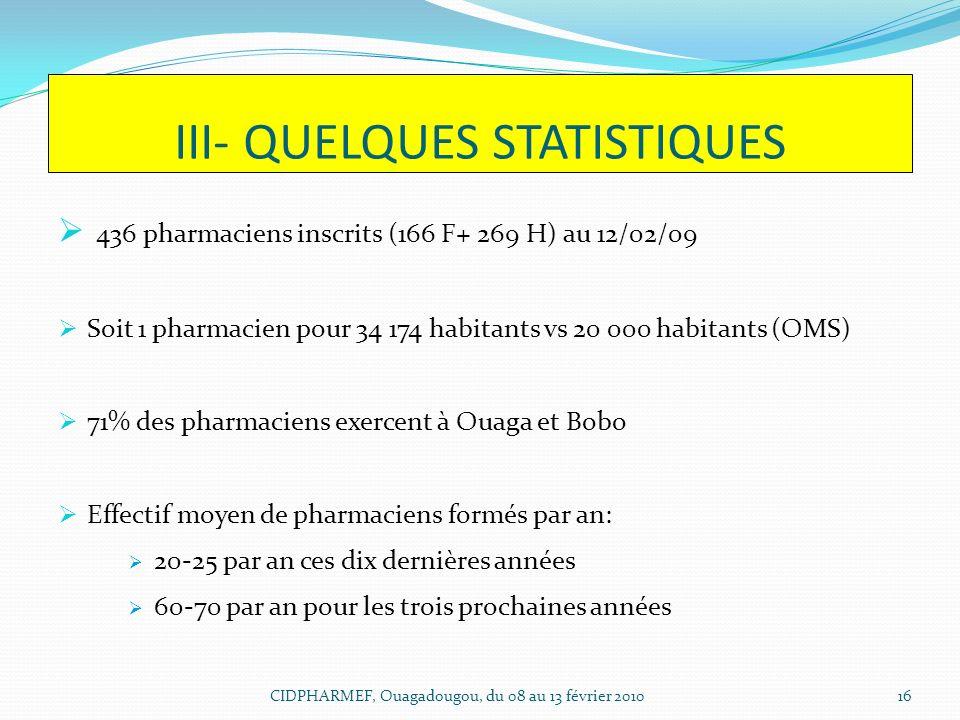 III- QUELQUES STATISTIQUES 436 pharmaciens inscrits (166 F+ 269 H) au 12/02/09 Soit 1 pharmacien pour 34 174 habitants vs 20 000 habitants (OMS) 71% d