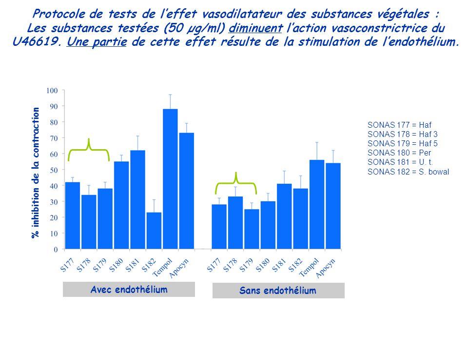 CI 50 CI 50 Test Anti-AGEs : application au SONAS 12 => analyse complémentaire 16 inhibiteurs 52 inactifs 2 inducteurs 82 éch./SONAS