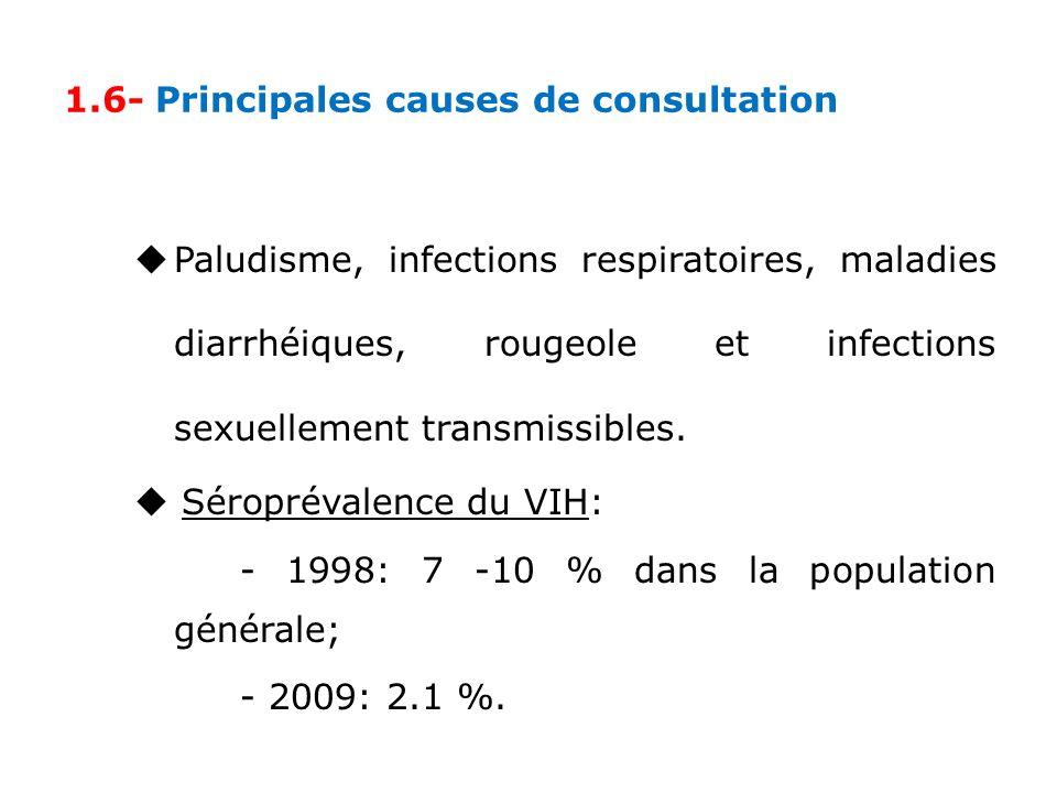 1.6- Principales causes de consultation Paludisme, infections respiratoires, maladies diarrhéiques, rougeole et infections sexuellement transmissibles.
