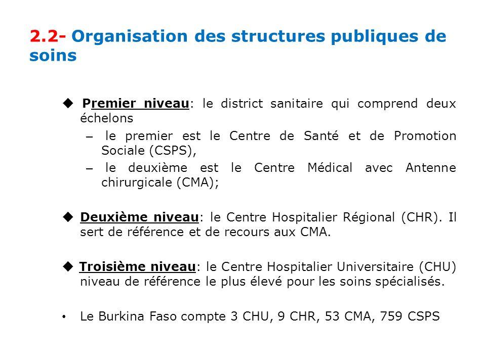 2.2- Organisation des structures publiques de soins Premier niveau: le district sanitaire qui comprend deux échelons – le premier est le Centre de Santé et de Promotion Sociale (CSPS), – le deuxième est le Centre Médical avec Antenne chirurgicale (CMA); Deuxième niveau: le Centre Hospitalier Régional (CHR).