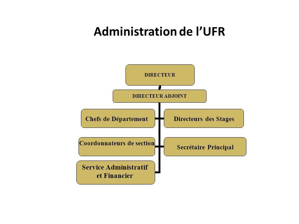 Administration de lUFR DIRECTEUR DIRECTEUR ADJOINT Chefs de Département Directeurs des Stages Coordonnateurs de sectionSecrétaire Principal Service Administratif et Financier
