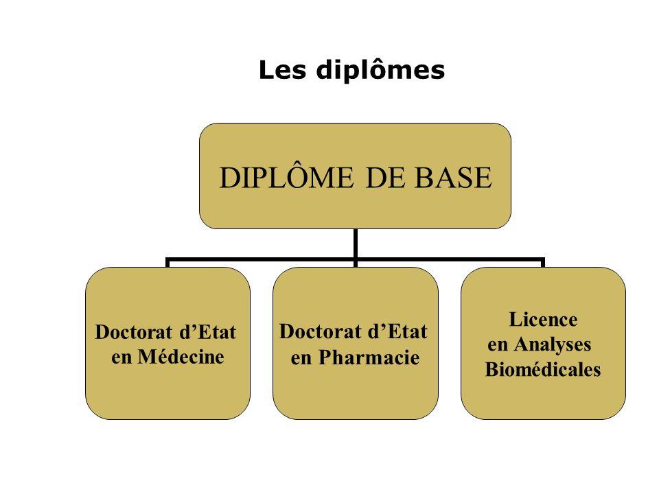Les diplômes DIPLÔME DE BASE Doctorat dEtat en Médecine Doctorat dEtat en Pharmacie Licence en Analyses Biomédicales