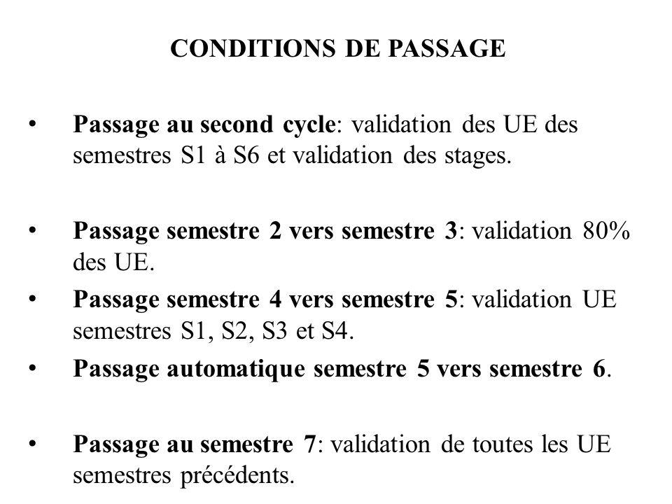 CONDITIONS DE PASSAGE Passage au second cycle: validation des UE des semestres S1 à S6 et validation des stages. Passage semestre 2 vers semestre 3: v