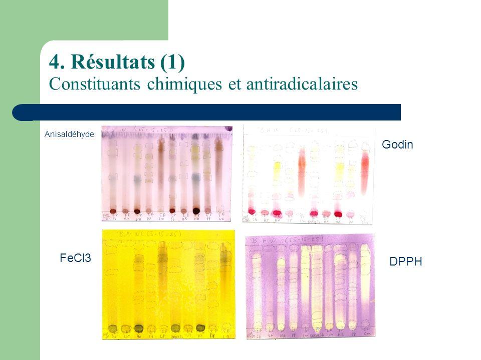 4. Résultats (1) Constituants chimiques et antiradicalaires Anisaldéhyde FeCl3 Godin DPPH