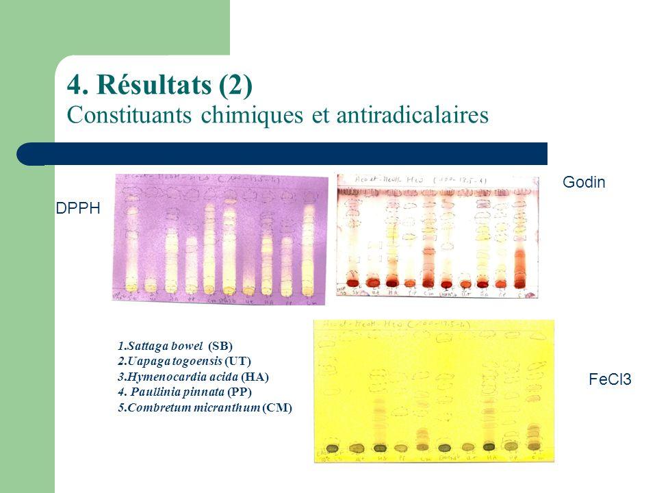 4. Résultats (2) Constituants chimiques et antiradicalaires FeCl3 Godin DPPH 1.Sattaga bowel (SB) 2.Uapaga togoensis (UT) 3.Hymenocardia acida (HA) 4.