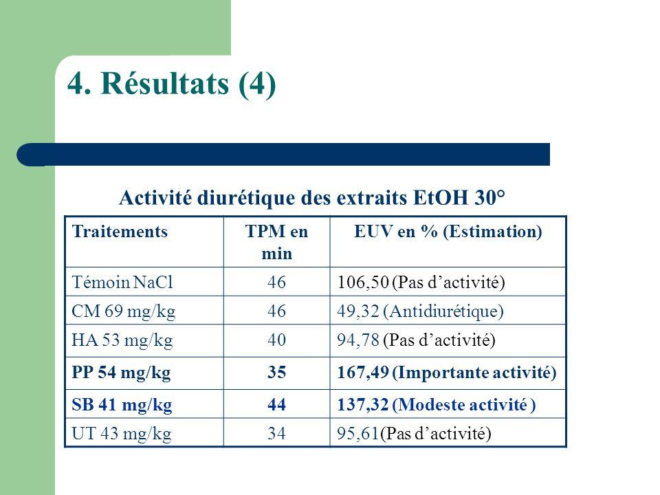 4. Résultats (4) TraitementsTPM en min EUV en % (Estimation) Témoin NaCl46106,50 (Pas dactivité) CM 69 mg/kg4649,32 (Antidiurétique) HA 53 mg/kg4094,7