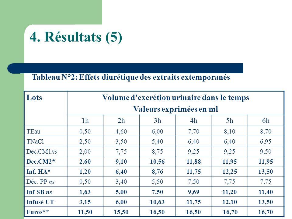 4. Résultats (5) LotsVolume dexcrétion urinaire dans le temps Valeurs exprimées en ml 1h2h3h4h5h6h TEau0,504,606,007,708,108,70 TNaCl2,503,505,406,40