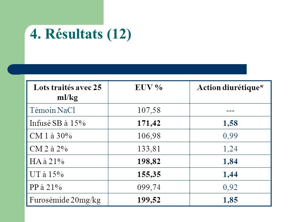 4. Résultats (12) Lots traités avec 25 ml/kg EUV %Action diurétique* Témoin NaCl107,58--- Infusé SB à 15%171,421,58 CM 1 à 30%106,980,99 CM 2 à 2%133,