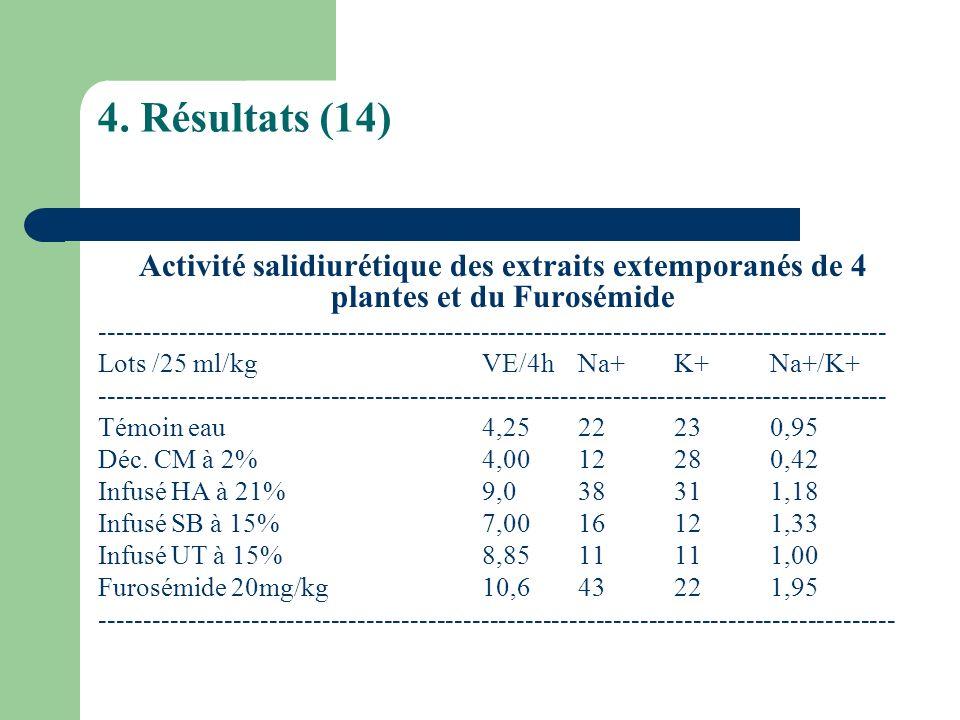 4. Résultats (14) Activité salidiurétique des extraits extemporanés de 4 plantes et du Furosémide ----------------------------------------------------