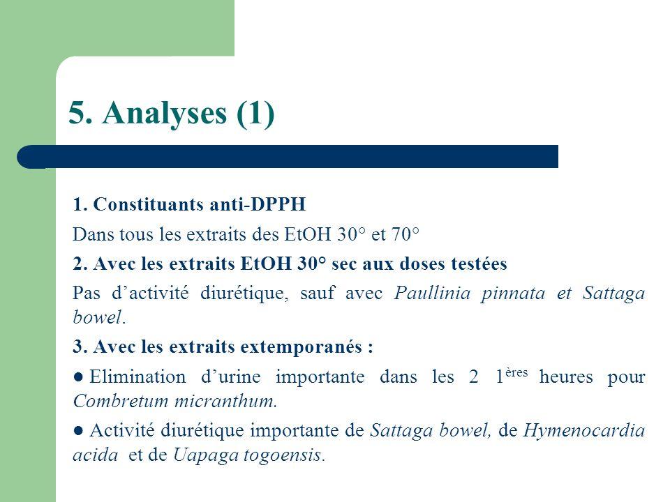 5. Analyses (1) 1. Constituants anti-DPPH Dans tous les extraits des EtOH 30° et 70° 2. Avec les extraits EtOH 30° sec aux doses testées Pas dactivité