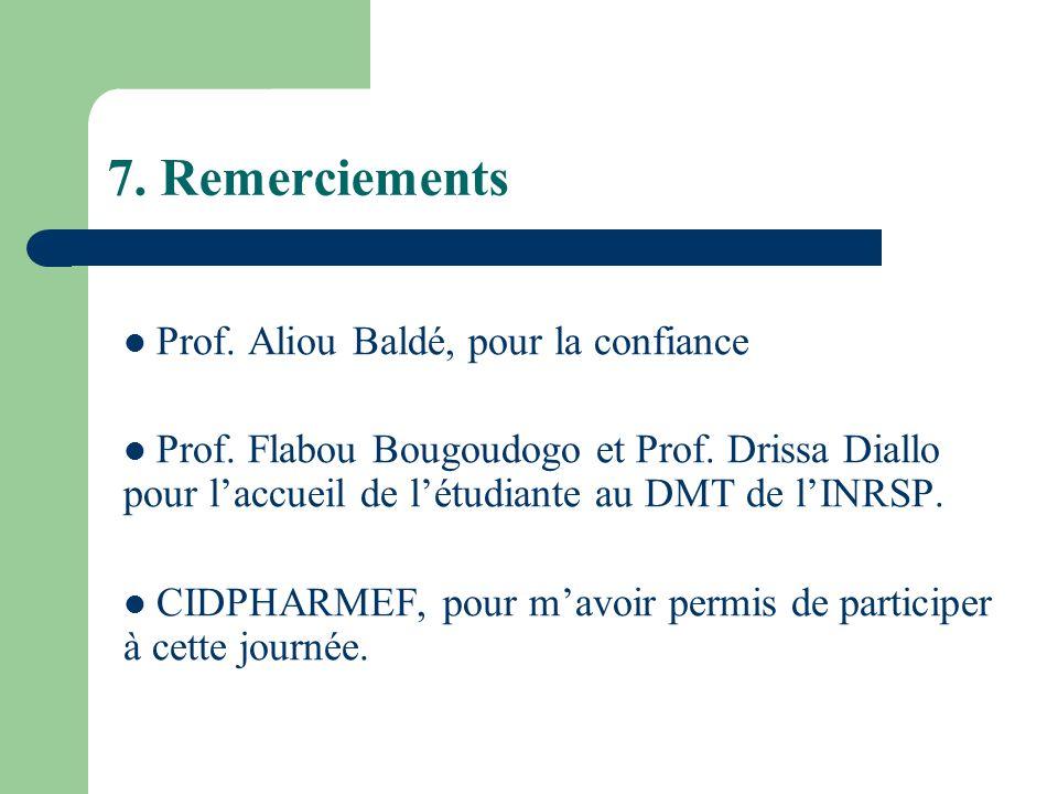 7. Remerciements Prof. Aliou Baldé, pour la confiance Prof. Flabou Bougoudogo et Prof. Drissa Diallo pour laccueil de létudiante au DMT de lINRSP. CID