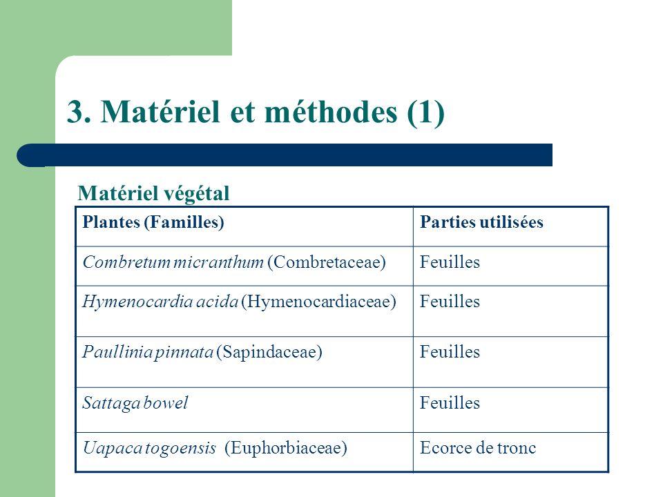 3. Matériel et méthodes (1) Plantes (Familles)Parties utilisées Combretum micranthum (Combretaceae)Feuilles Hymenocardia acida (Hymenocardiaceae)Feuil