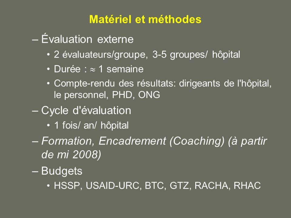 Matériel et méthodes –Évaluation externe 2 évaluateurs /groupe, 3-5 groupes/ hôpital Durée : 1 semaine Compte-rendu des résultats: dirigeants de l'hôp